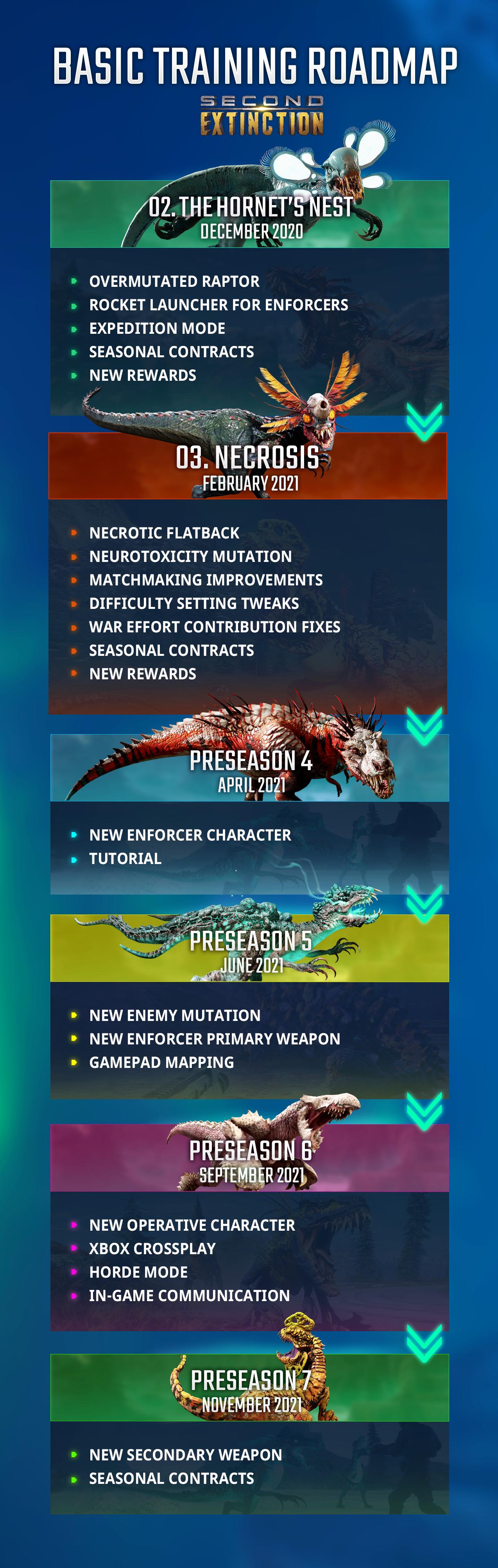 Nueva información de Second Extinction desvela la hoja de ruta de su desarrollo y llegada a Xbox 2